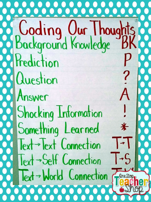 Coding our Thoughts anchor chart: Check out my collection of anchor charts for math, reading, writing, and grammar. I love anchor charts even though I'm not so great at making them! I hope you enjoy my anchor charts!