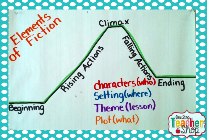 Elements of a Story anchor chart: Check out my collection of anchor charts for math, reading, writing, and grammar. I love anchor charts even though I'm not so great at making them! I hope you enjoy my anchor charts!