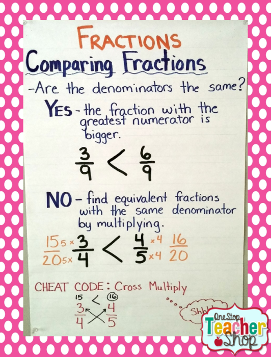 Fractions anchor chart: Check out my collection of anchor charts for math, reading, writing, and grammar. I love anchor charts even though I'm not so great at making them! I hope you enjoy my anchor charts!