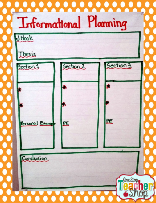 Informational Writing anchor chart: Check out my collection of anchor charts for math, reading, writing, and grammar. I love anchor charts even though I'm not so great at making them! I hope you enjoy my anchor charts!