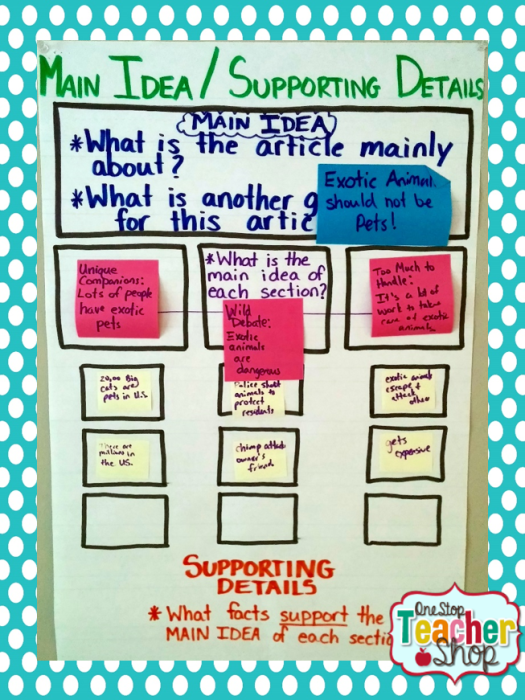 Main idea anchor chart: Check out my collection of anchor charts for math, reading, writing, and grammar. I love anchor charts even though I'm not so great at making them! I hope you enjoy my anchor charts!