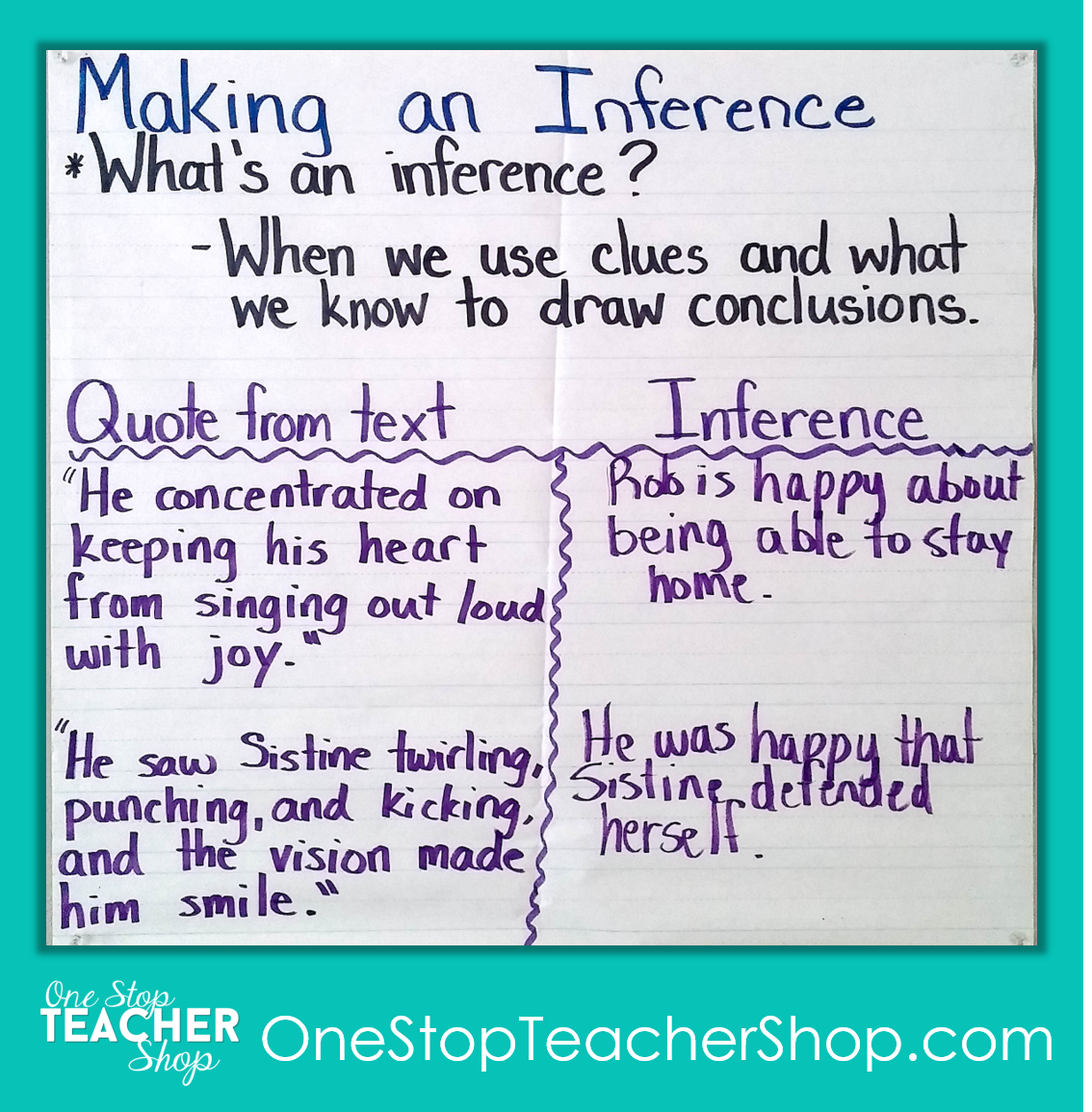 Making an Inference Anchor Chart - Check out my collection of anchor charts for math, reading, writing, and grammar. I love anchor charts even though I'm not so great at making them! Also, get some tips for using anchor charts effectively in your classroom.
