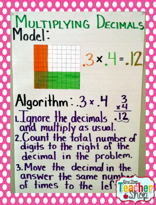 Multiplying Decimals anchor chart: Check out my collection of anchor charts for math, reading, writing, and grammar. I love anchor charts even though I'm not so great at making them! I hope you enjoy my anchor charts!