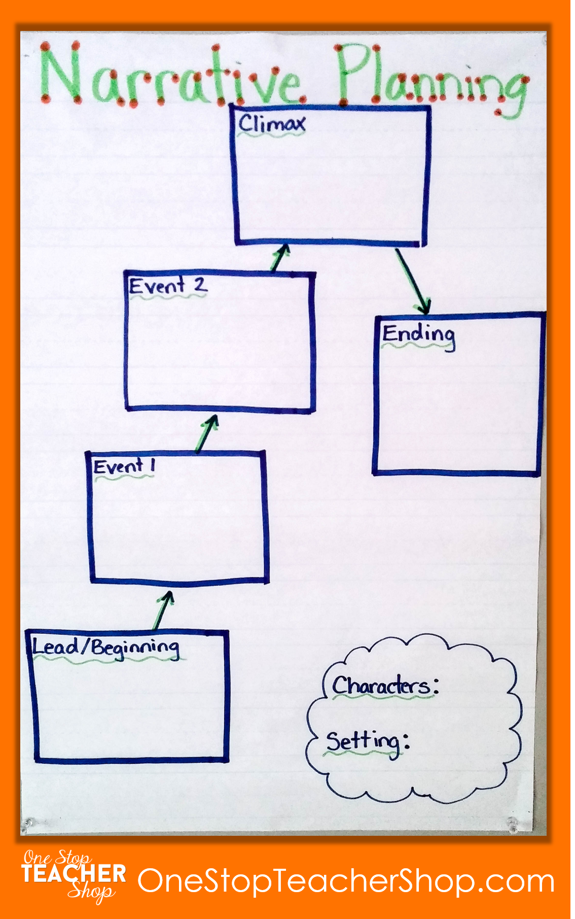 Narrative Writing Anchor Chart - Check out my collection of anchor charts for math, reading, writing, and grammar. I love anchor charts even though I'm not so great at making them! Also, get some tips for using anchor charts effectively in your classroom.