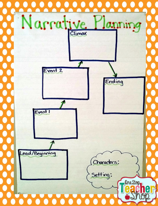 Narrative Writing anchor chart: Check out my collection of anchor charts for math, reading, writing, and grammar. I love anchor charts even though I'm not so great at making them! I hope you enjoy my anchor charts!