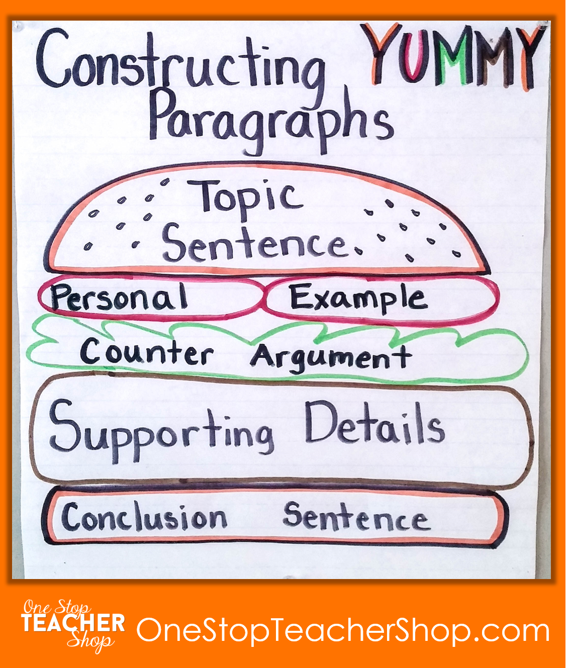 Paragraph Writing Anchor Chart - Check out my collection of anchor charts for math, reading, writing, and grammar. I love anchor charts even though I'm not so great at making them! Also, get some tips for using anchor charts effectively in your classroom.