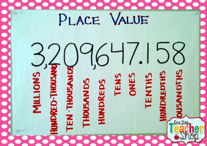 Place Value anchor chart: Check out my collection of anchor charts for math, reading, writing, and grammar. I love anchor charts even though I'm not so great at making them! I hope you enjoy my anchor charts!