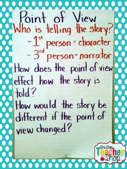 Point of View anchor chart: Check out my collection of anchor charts for math, reading, writing, and grammar. I love anchor charts even though I'm not so great at making them! I hope you enjoy my anchor charts!