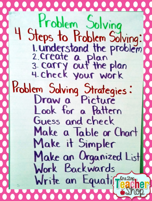Problem Solving anchor chart: Check out my collection of anchor charts for math, reading, writing, and grammar. I love anchor charts even though I'm not so great at making them! I hope you enjoy my anchor charts!
