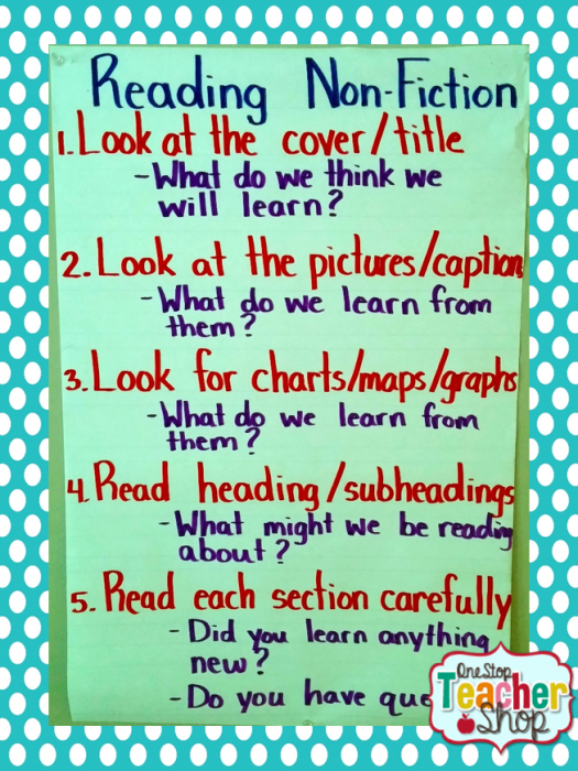 Reading Nonfiction anchor chart: Check out my collection of anchor charts for math, reading, writing, and grammar. I love anchor charts even though I'm not so great at making them! I hope you enjoy my anchor charts!