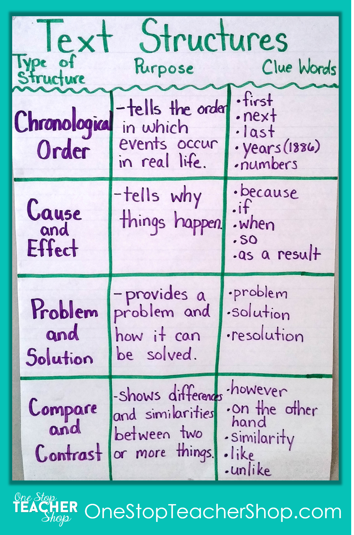 Nonfiction Text Structure Anchor Chart - Check out my collection of anchor charts for math, reading, writing, and grammar. I love anchor charts even though I'm not so great at making them! Also, get some tips for using anchor charts effectively in your classroom.
