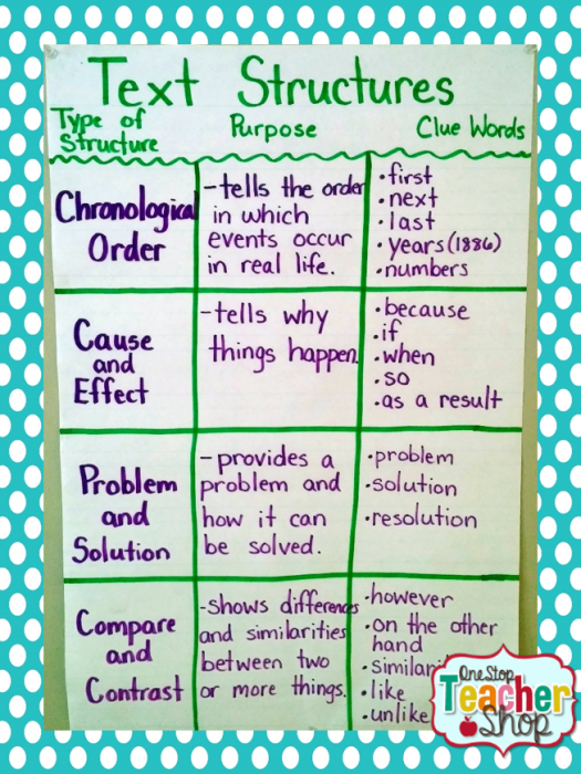 Text Structure anchor chart: Check out my collection of anchor charts for math, reading, writing, and grammar. I love anchor charts even though I'm not so great at making them! I hope you enjoy my anchor charts!