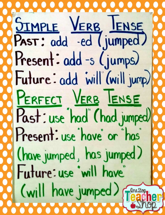 Verb Tense anchor chart: Check out my collection of anchor charts for math, reading, writing, and grammar. I love anchor charts even though I'm not so great at making them! I hope you enjoy my anchor charts!